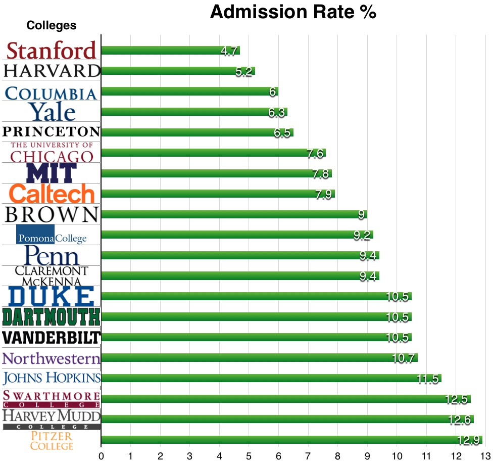 College_acceptance_rates